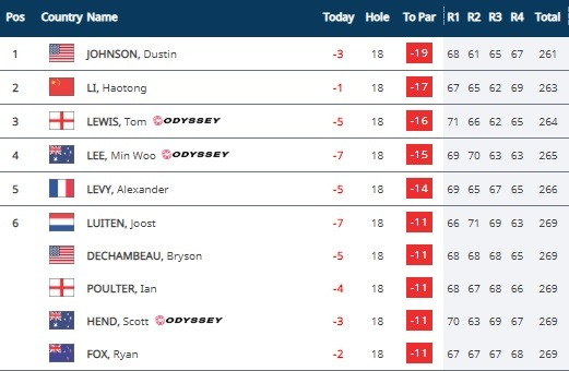 Saudi International Final Leaderboard